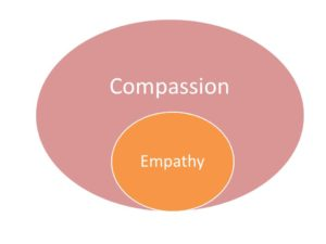 compassion-empathy-relationship